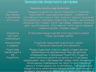 ТЕХНОЛОГИЯ ПРОЕКТНОГО ОБУЧЕНИЯ Примеры работы над проектами Создание базы да