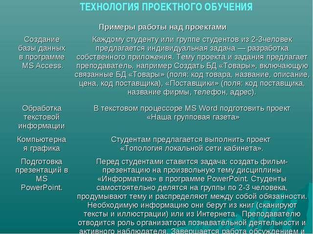 ТЕХНОЛОГИЯ ПРОЕКТНОГО ОБУЧЕНИЯ Примеры работы над проектами Создание базы да...