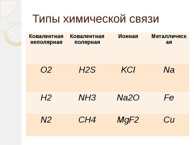 Типы химической связи Ковалентнаянеполярная Ковалентнаяполярная Ионная Металл...