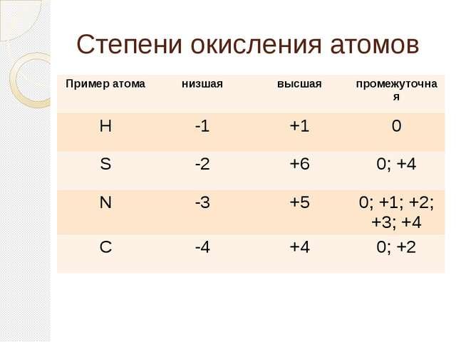 Степени окисления атомов Пример атома низшая высшая промежуточная Н -1 +1 0 S...