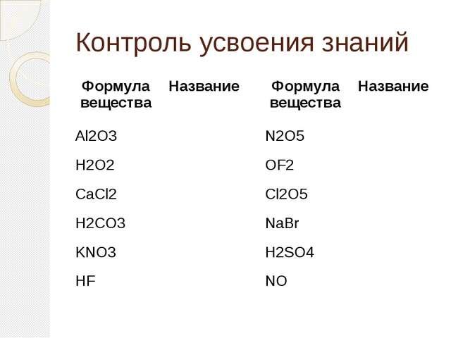Контроль усвоения знаний Формула вещества Название Al2O3 H2O2 CaCl2 H2CO3 KNO...