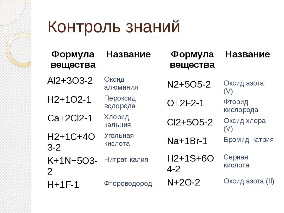 Контроль знаний Формула вещества Название Al2+3O3-2 Оксидалюминия H2+1O2-1 Пе...