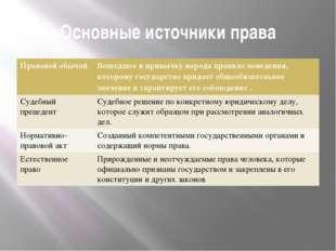 Основные источники права Правовой обычай Вошедшее в привычку народа правило п