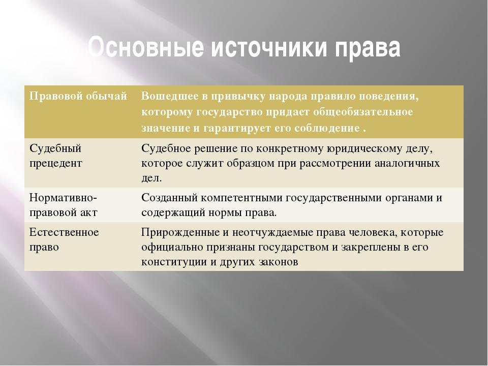 Основные источники права Правовой обычай Вошедшее в привычку народа правило п...