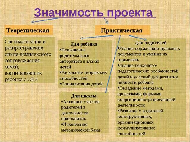 Значимость проекта Теоретическая Практическая Систематизация и распространени...