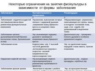 Некоторые ограничения на занятия физ/культуры в зависимости от формы заболева