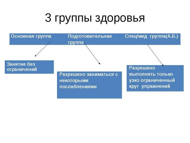 3 группы здоровья Основная группа Подготовительная группа Спец/мед группа(А.Б...