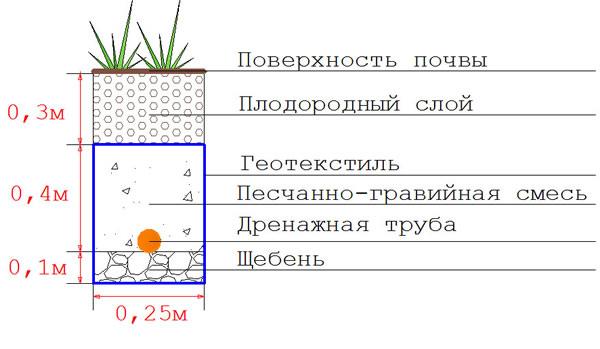 Уклон дренажа: технология осушения участков на глинистых почвах