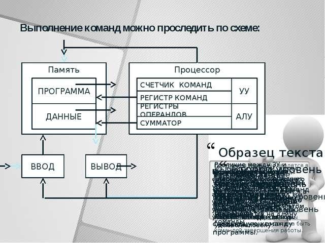 Процессор Память Выполнение команд можно проследить по схеме: ВВОД ВЫВОД ПРОГ...