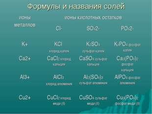 Формулы и названия солей