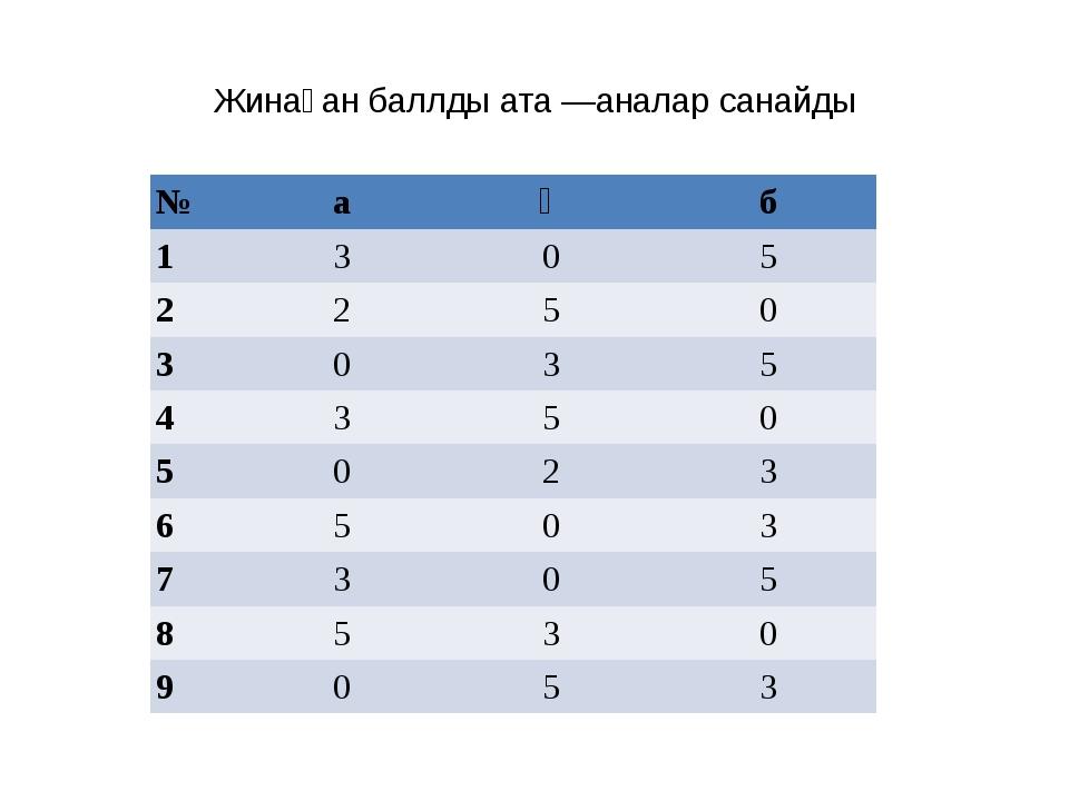Жинаған баллды ата—аналар санайды № а ә б 1 3 0 5 2 2 5 0 3 0 3 5 4 3 5 0 5...
