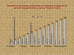 Сравнительный анализ технологии изготовления традиционной русской народной ку