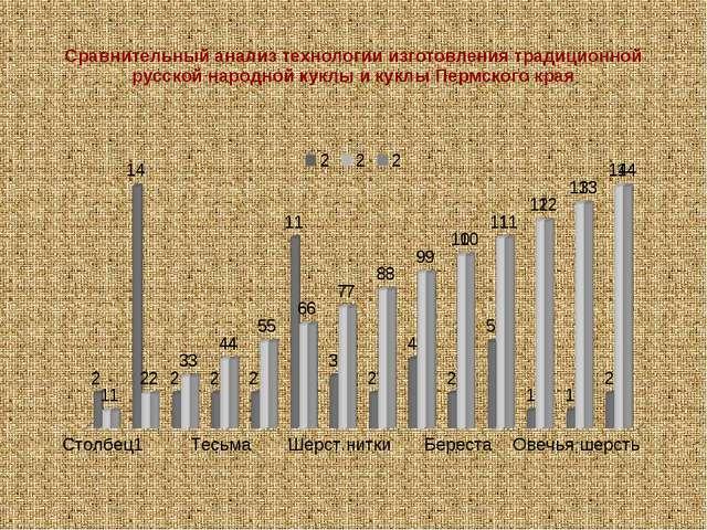 Сравнительный анализ технологии изготовления традиционной русской народной ку...