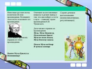 Известные русские поэты посветили ей свои произведения. Вспомните этого поэт