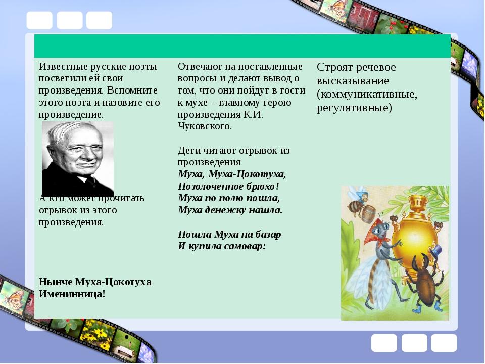 Известные русские поэты посветили ей свои произведения. Вспомните этого поэт...