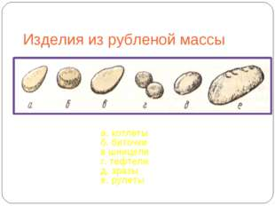 Изделия из рубленой массы а. котлеты б. биточки в шницели г. тефтели д. зразы