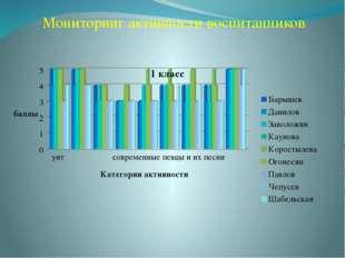Мониторинг активности воспитанников