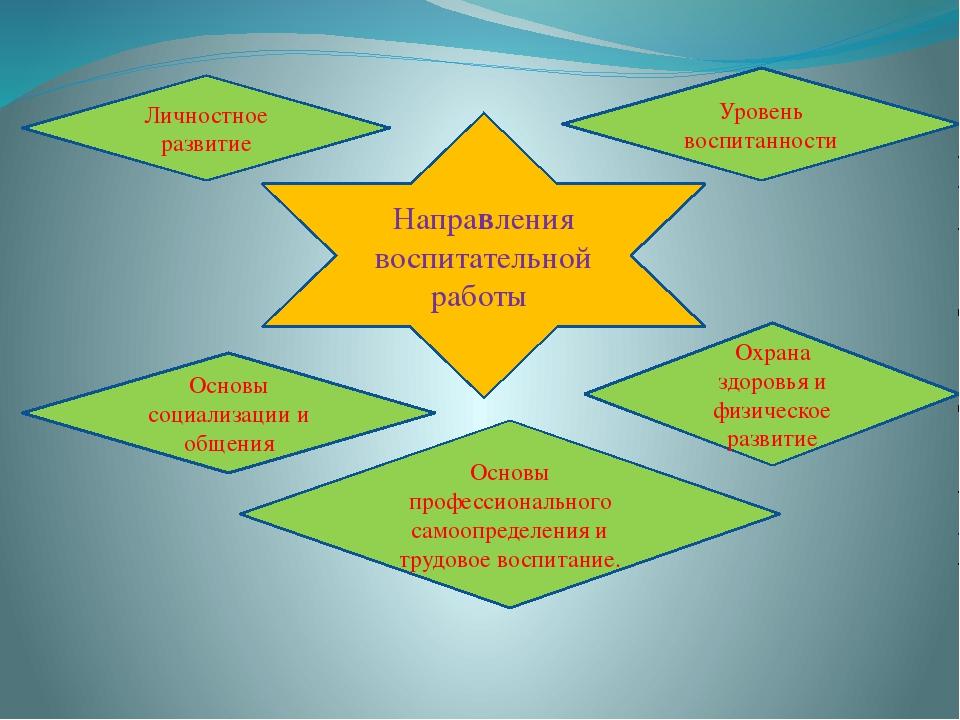 Направления воспитательной работы Уровень воспитанности Охрана здоровья и физ...