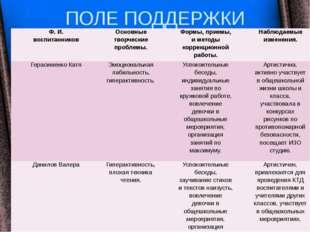 ПОЛЕ ПОДДЕРЖКИ ТВОРЧЕСКОГО РАЗВИТИЯ Ф. И. воспитанников Основные творческие п