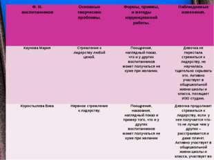Ф. И. воспитанников Основные творческие проблемы. Формы, приемы, и методы кор