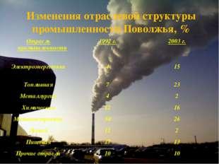Изменения отраслевой структуры промышленности Поволжья, % Отрасль промышленно