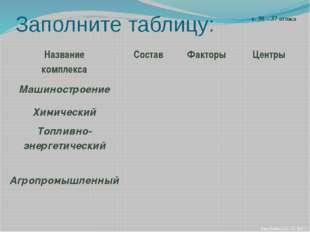 Заполните таблицу: с. 36 – 37 атласа Николаева С.Б. ® 2009 г. Название компле