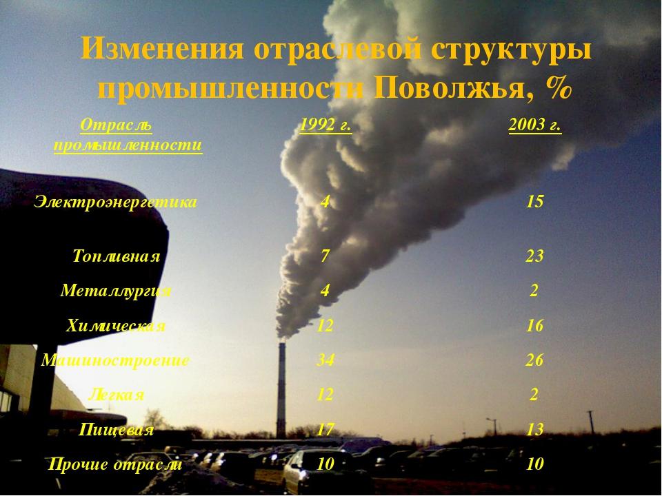 Изменения отраслевой структуры промышленности Поволжья, % Отрасль промышленно...