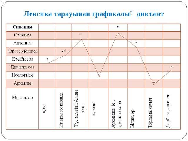 Лексика тарауынан графикалық диктант