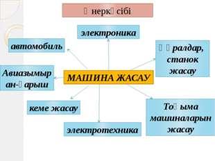 Өнеркәсібі МАШИНА ЖАСАУ электроника электротехника автомобиль Авиазымыран-ғар