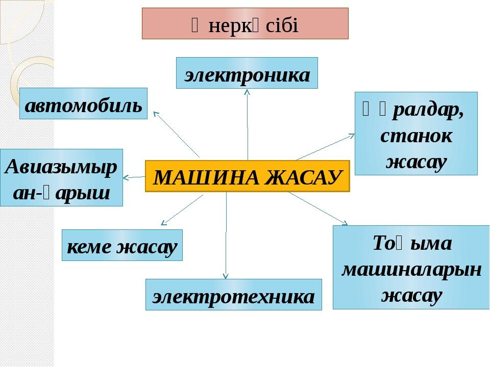 Өнеркәсібі МАШИНА ЖАСАУ электроника электротехника автомобиль Авиазымыран-ғар...