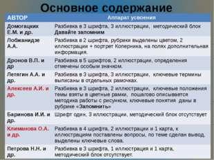 Основное содержание АВТОР Аппарат усвоения ДомогацкихЕ.М. и др. Разбивка в 3
