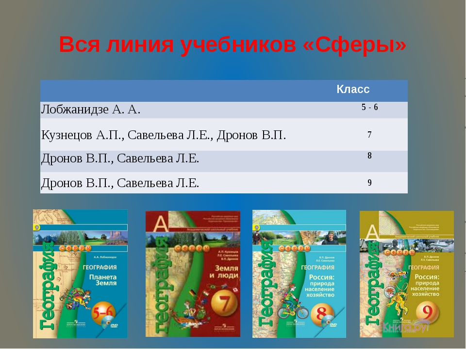 Вся линия учебников «Сферы» Класс ЛобжанидзеА. А. 5-6 Кузнецов А.П., Савельев...