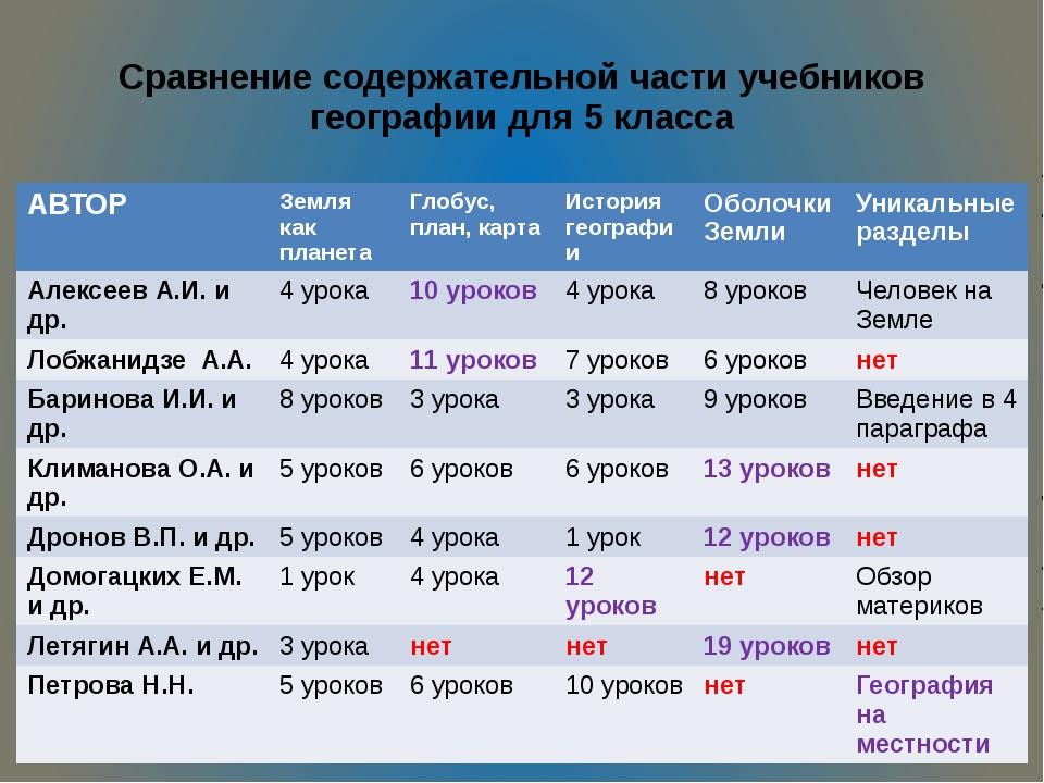 Сравнение содержательной части учебников географии для 5 класса АВТОР Земля к...
