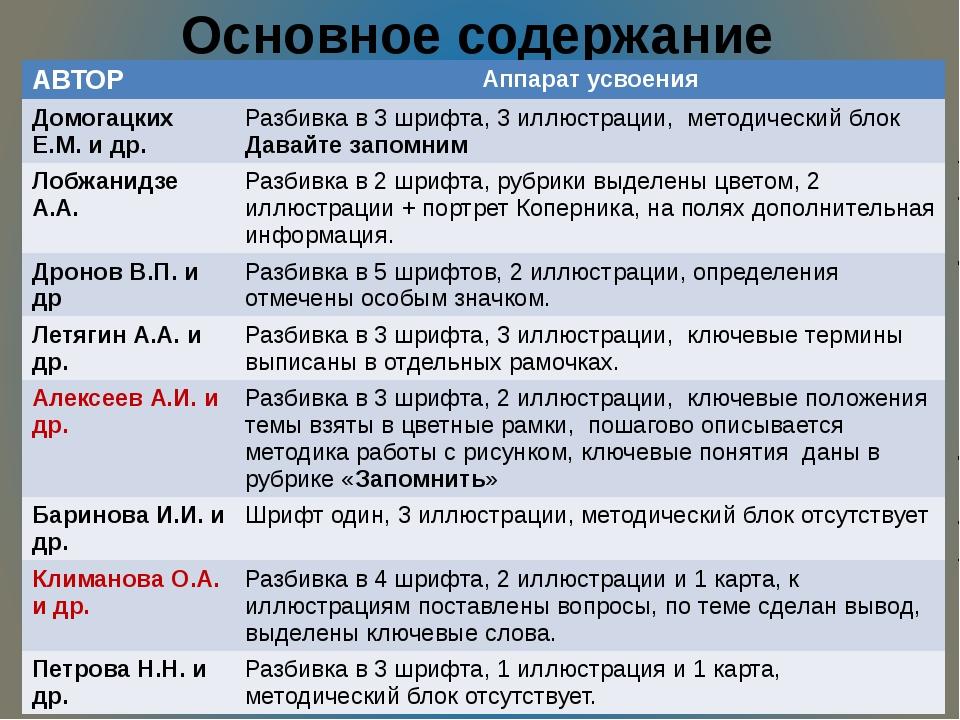 Основное содержание АВТОР Аппарат усвоения ДомогацкихЕ.М. и др. Разбивка в 3...