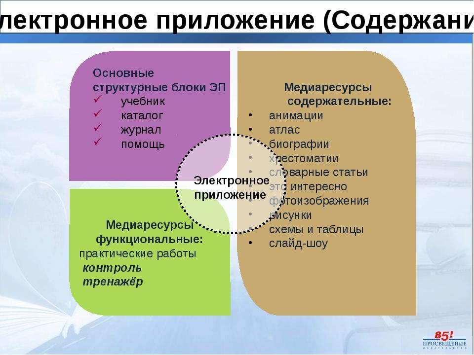Основные структурные блоки ЭП учебник каталог журнал помощь Медиаресурсы сод...