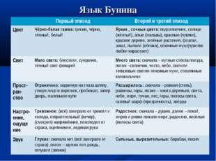 Язык Бунина Первый эпизодВторой и третий эпизод Цвет Чёрно-белая гамма: гр