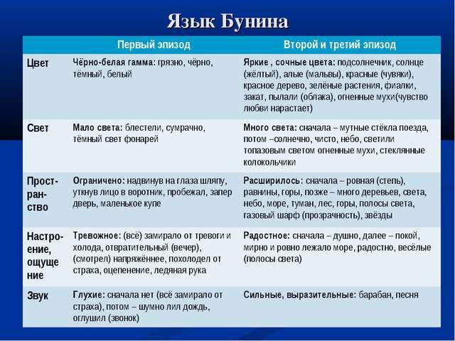 Язык Бунина Первый эпизодВторой и третий эпизод Цвет Чёрно-белая гамма: гр...