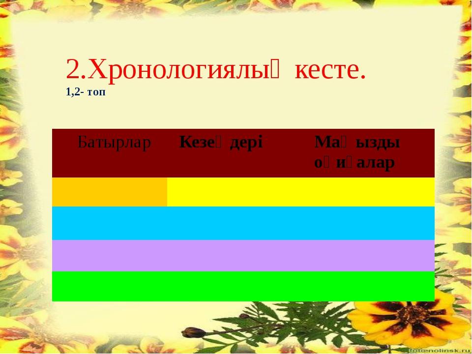 2.Хронологиялық кесте. 1,2- топ Батырлар Кезеңдері Маңызды оқиғалар