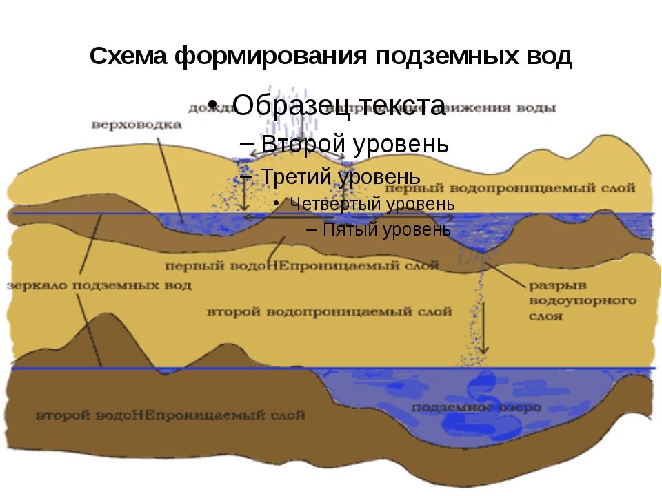 Схема формирования подземных вод