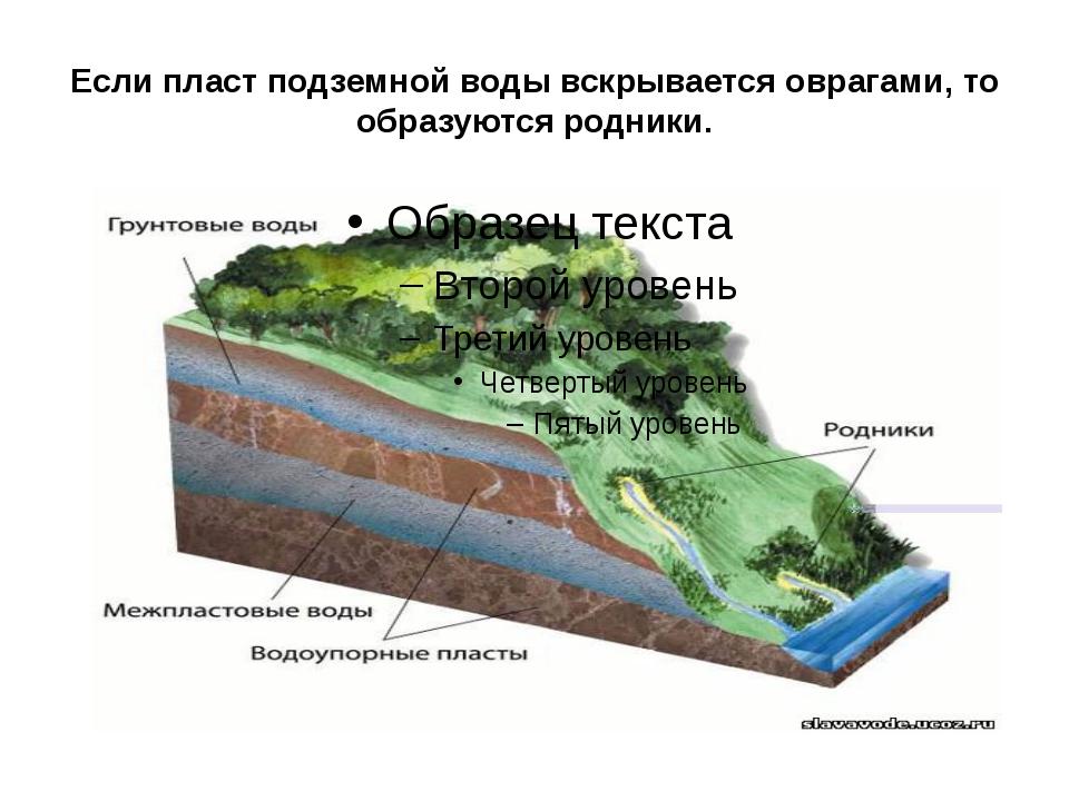 """Презентация по теме """"Подземные воды"""" (5 класс)"""