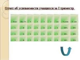 Отчет об успеваемости учащихся за I триместр КлассКол. Уч.5432н/а% усп