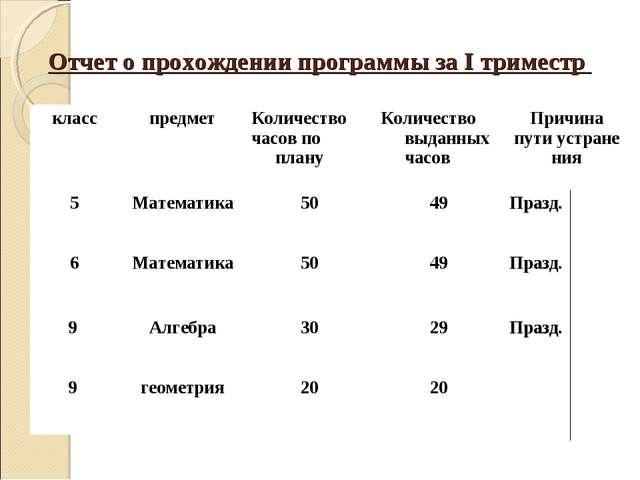 Отчет о прохождении программы за I триместр класспредметКоличество часов по...