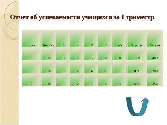 Отчет об успеваемости учащихся за I триместр КлассКол. Уч.5432н/а% усп...