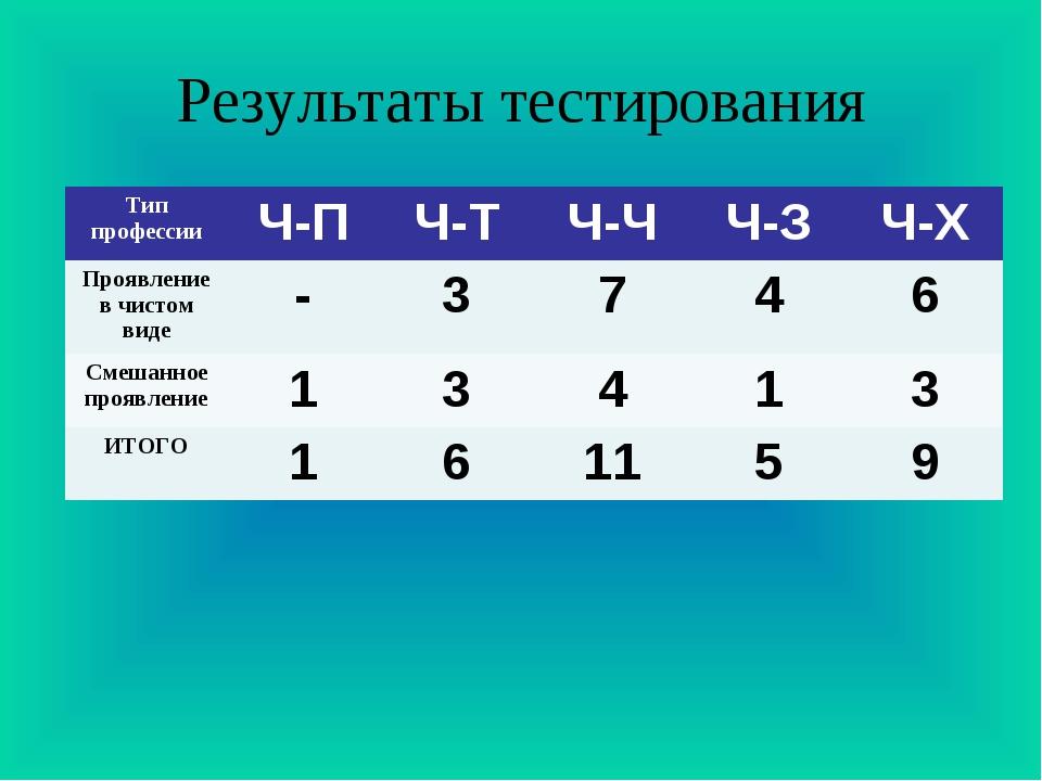 Результаты тестирования Тип профессииЧ-ПЧ-ТЧ-ЧЧ-ЗЧ-Х Проявление в чистом...