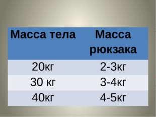 Масса тела Масса рюкзака 20кг 2-3кг 30 кг 3-4кг 40кг 4-5кг