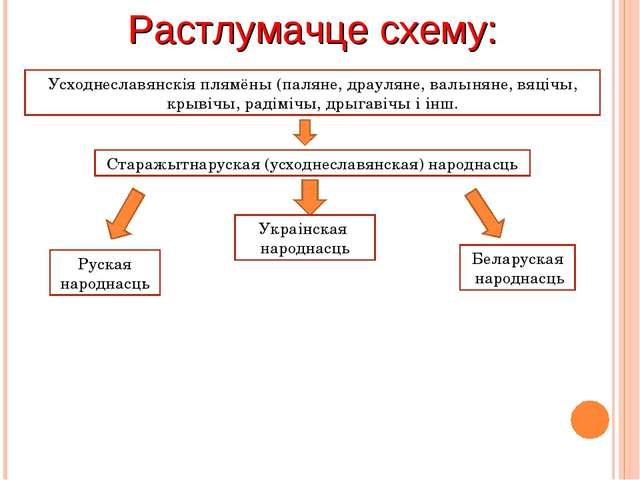 Растлумачце схему: Усходнеславянскія плямёны (паляне, драуляне, валыняне, вяц...