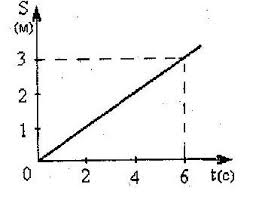 Картинки по запросу график пути от времени