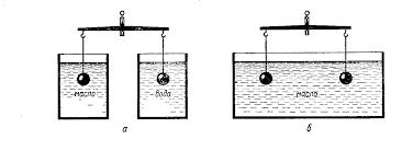 Картинки по запросу сила архимеда весы