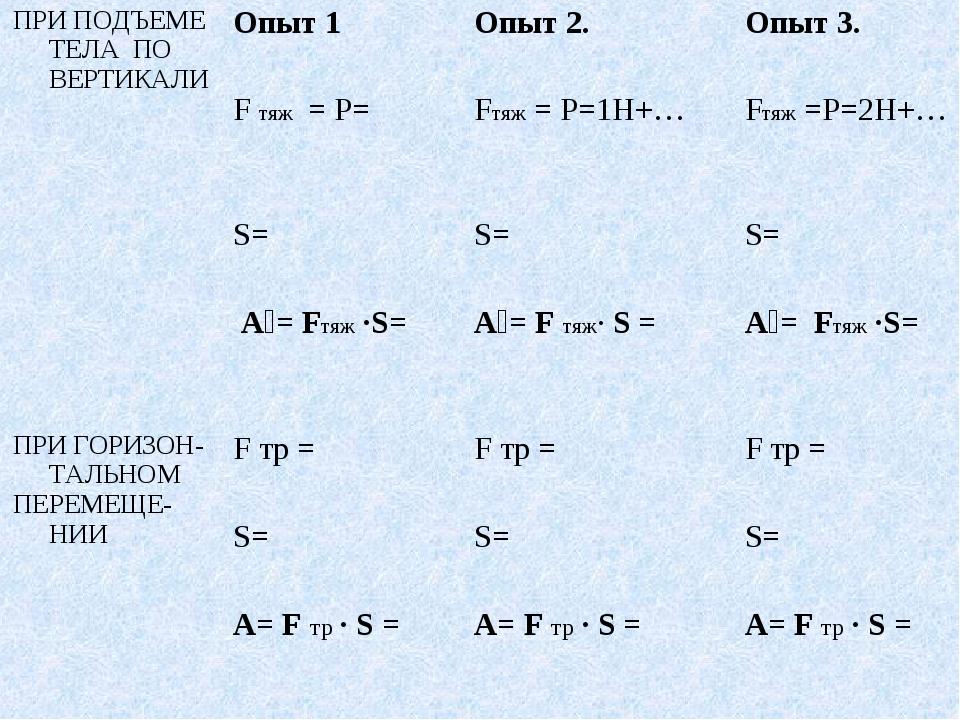 ПРИ ПОДЪЕМЕ ТЕЛА ПО ВЕРТИКАЛИОпыт 1 Опыт 2. Опыт 3. F тяж = Р= Fтяж = Р=1...