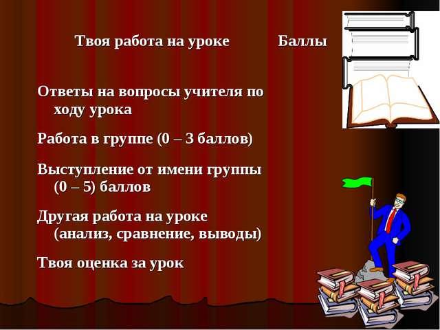 Твоя работа на урокеБаллы  Ответы на вопросы учителя по ходу урока Работа...